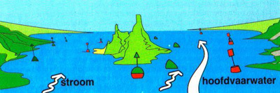 Groen boven rood stroom afwaarts